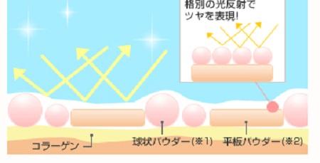 光反射の図